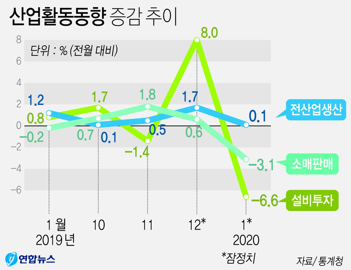 산업활동동향 증감 추이. 연합뉴스