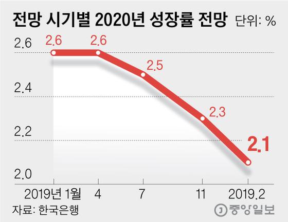 전망 시기별 2020년 성장률 전망. 그래픽=김영옥 기자 yesok@joongang.co.kr