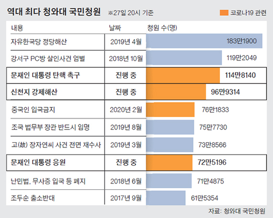 역대 최다 청와대 국민청원