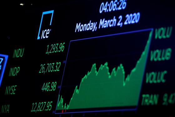 주요 중앙은행이 신종 코로나바이러스(코로나19) 경제 피해를 줄이기 위해 공동전선을 펼친다는 소식에 2일(현지시간) 미국 뉴욕증시가 급반등했다. 사진은 뉴욕증권거래소(NYSE) 전광판. [로이터=연합뉴스]