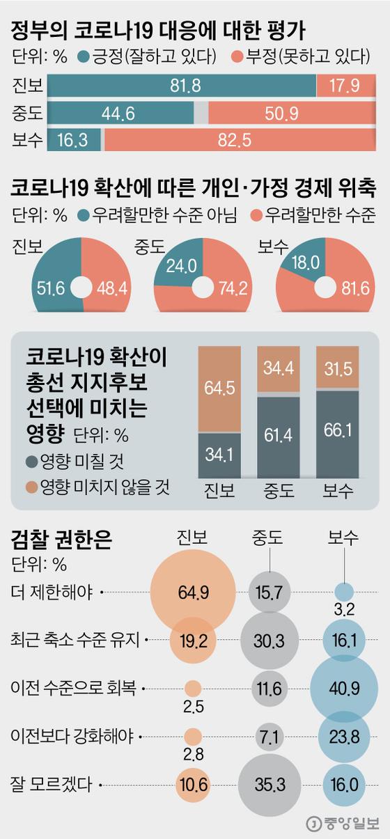 정부의 코로나19 대응에 대한 평가. 그래픽=김영옥 기자 yesok@joongang.co.kr