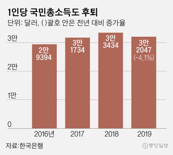 국내총생산(GDP).그래픽=김은교 kim.eungyo@joongang.co.kr