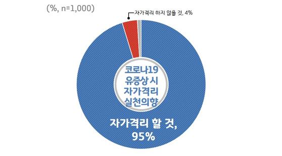 코로나19 여론조사. [경기도]