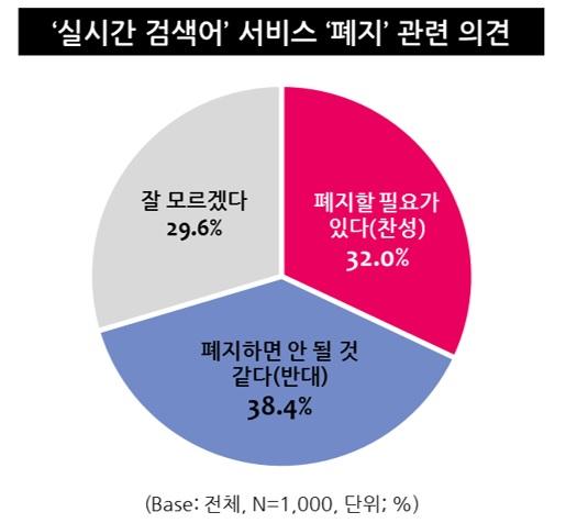 포털 '실시간 검색어' 존치에 대한 의견들. 사진 엠브레인