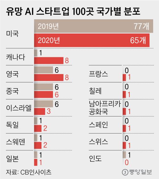유망 AI 스타트업 100곳 국가별 분포. 그래픽=김영옥 기자 yesok@joongang.co.kr