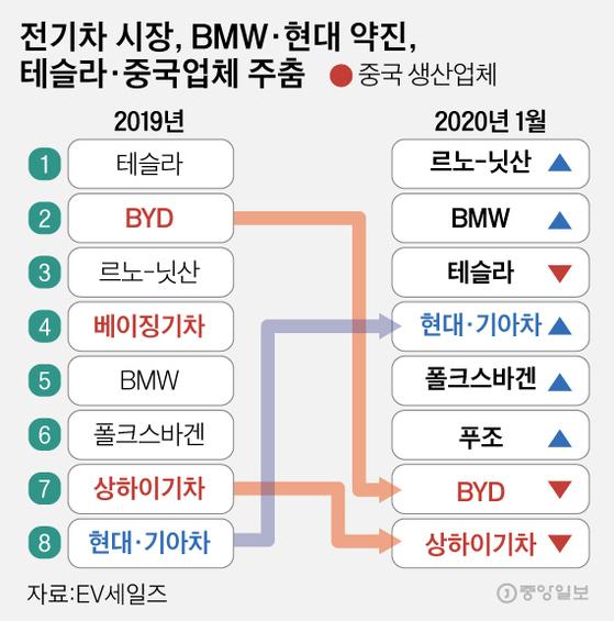 전기차 시장, BMW·현대 약진, 테슬라·중국업체 주춤. 그래픽=김은교 kim.eungyo@joongang.co.kr