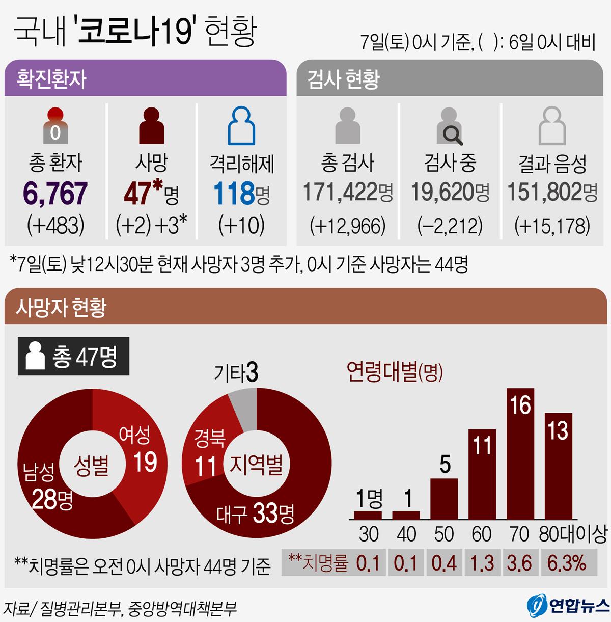 국내 '코로나19' 현황(낮 12시30분 현재). 연합뉴스
