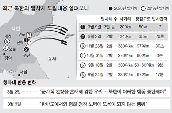 북한의 발사체 도발내용