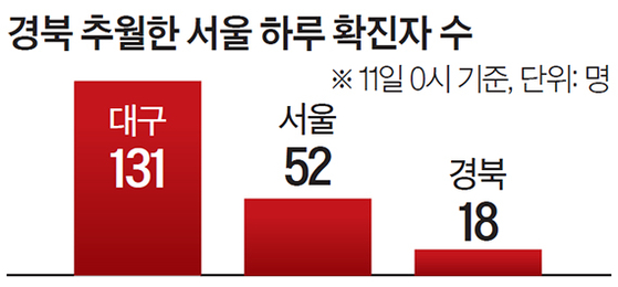 경북 추월한 서울 하루 확진자 수