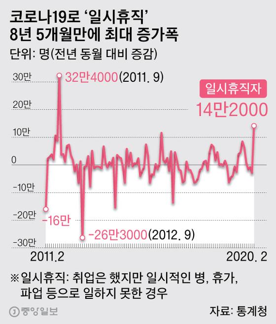코로나19로 '일시휴직' 8년 5개월만에 최대 증가폭. 그래픽=박경민 기자 minn@joongang.co.kr