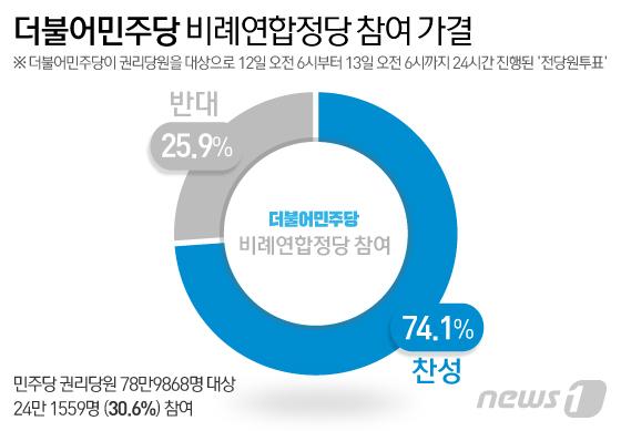 더불어민주당이 비례연합정당 참여와 관련 12~13일 당원투표를 진행한 결과 74.1%가 찬성했다.