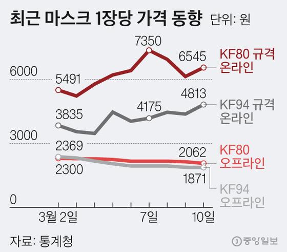최근 마스크 1장당 가격 동향. 그래픽=김현서 kim.hyeonseo12@joongang.co.kr