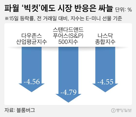 파월 '빅컷'에도 시장 반응은 싸늘. 그래픽=김영희 02@joongang.co.kr