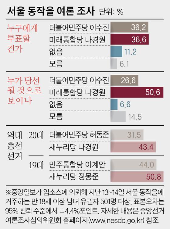 서울 동작을 여론 조사. 그래픽=김영옥 기자 yesok@joongang.co.kr