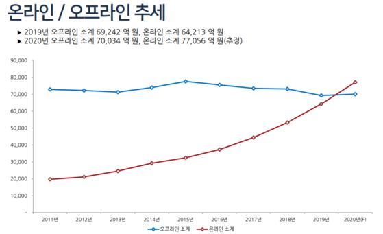 한국온라인광고협회의 전망에 따르면 2020년 온라인광고 시장은 오프라인광고 시장을 넘어선다.