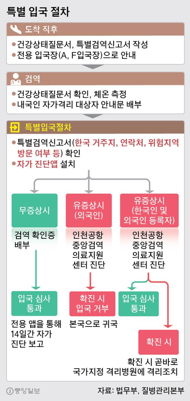 특별 입국 절차. 그래픽=박경민 기자 minn@joongang.co.kr