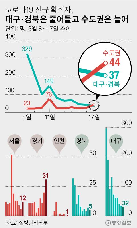 코로나19 신규 확진자, 대구·경북은 줄어들고 수도권은 늘어. 그래픽=김영옥 기자 yesok@joongang.co.kr
