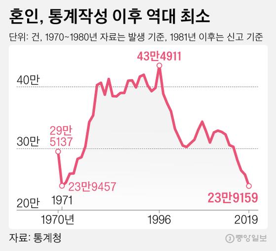 혼인, 통계작성 이후 역대 최소. 그래픽=김영희 02@joongang.co.kr