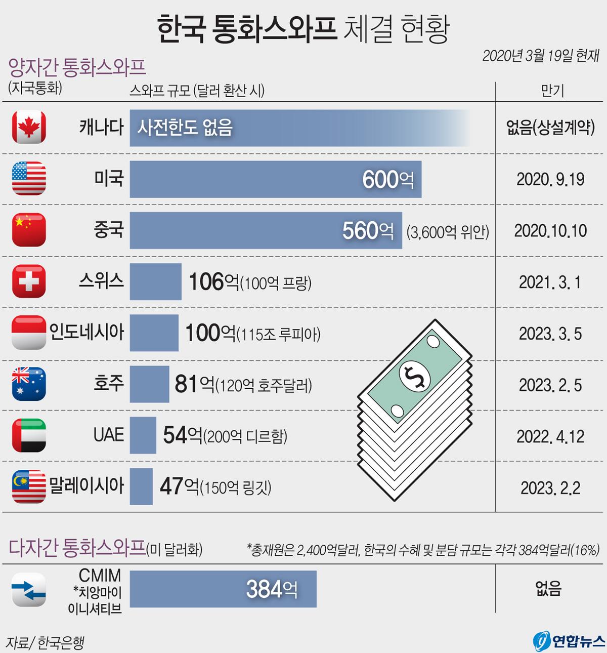 한국 통화스와프 체결 현황. 연합뉴스