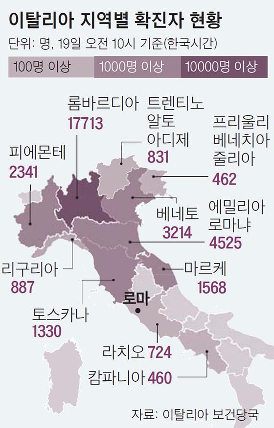 이탈리아 지역별 확진자 현황