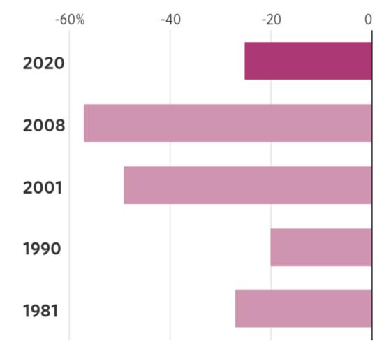 미국 스탠더드앤드푸어스(S&P)500 지수는 코로나19 사태 이후 30% 정도 떨어졌다.