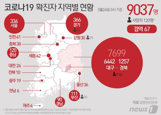 24일 중앙방역대책본부 따르면 0시 기준 코로나19 전체 누적 확진자는 9037명으로 늘었다. 뉴스1