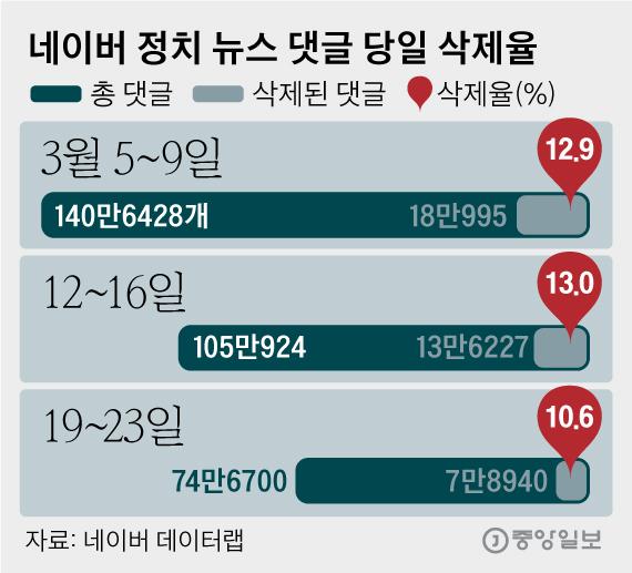 네이버 정치 뉴스 댓글 당일 삭제율. 그래픽=김영옥 기자 yesok@joongang.co.kr