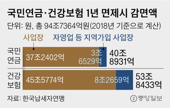 국민연금·건강보험 1년 면제시 감면액. 그래픽=김영옥 기자 yesok@joongang.co.kr