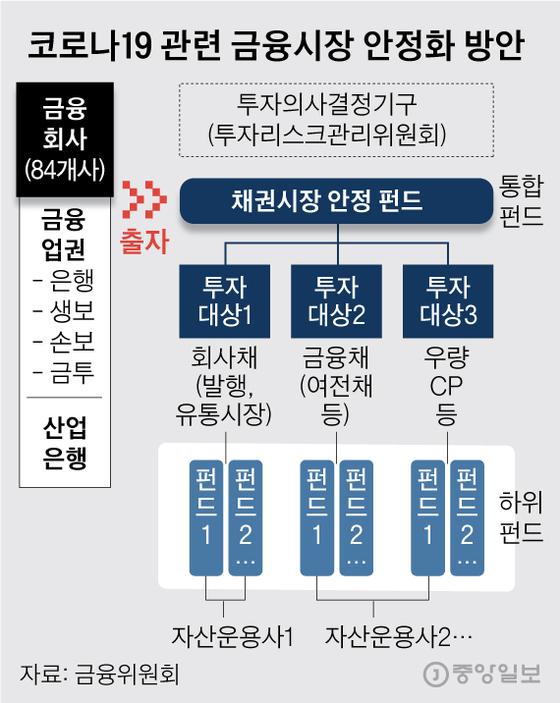 채권시장안정펀드 설명 그림. 그래픽=김영옥 기자 yesok@joongang.co.kr
