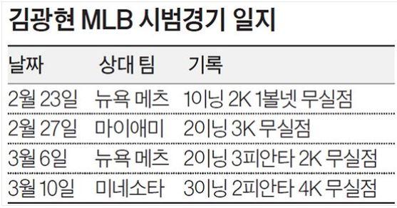 김광현 2020 MLB 시범경기 일지