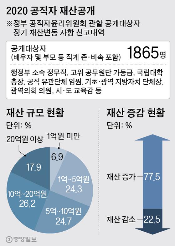 2020 공직자 재산공개. 그래픽=박경민 기자 minn@joongang.co.kr
