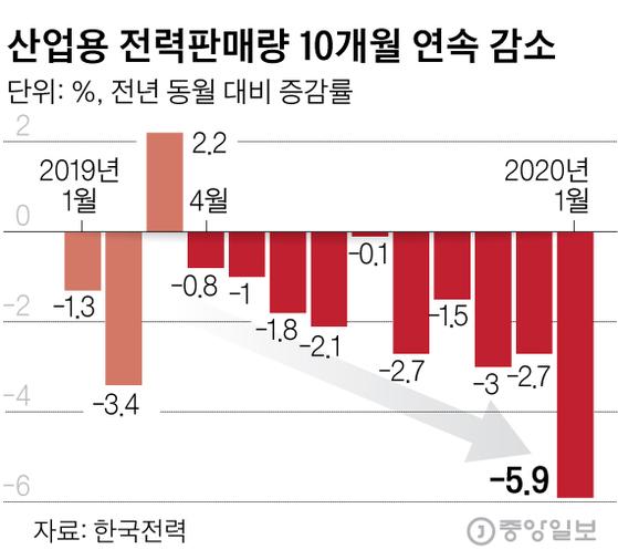 산업용 전력판매량 10개월 연속 감소. 그래픽=김영옥 기자 yesok@joongang.co.kr