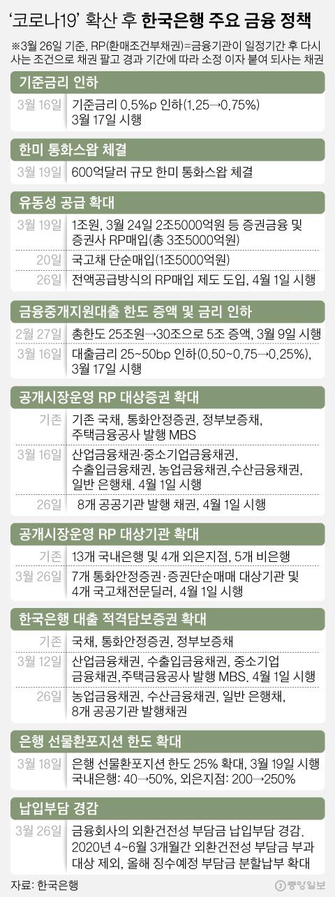 '코로나19' 확산 후 한국은행 주요 금융 정책. 그래픽=김영희 02@joongang.co.kr
