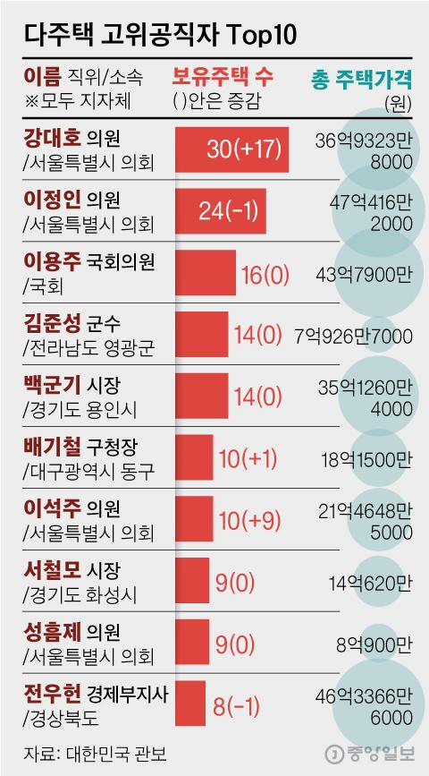 다주택 고위공직자 Top10. 그래픽=김영옥 기자 yesok@joongang.co.kr