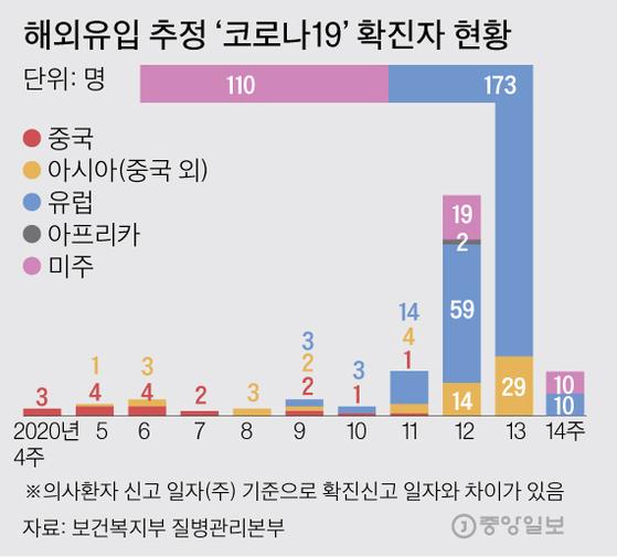 해외유입 추정'코로나19'확진자 현황. 그래픽=김주원 기자