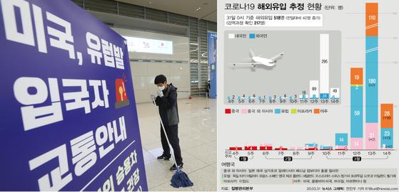 31일 오후 인천국제공항에서 코로나19 확산 방지를 위해 공항 미화원이 소독 및 청소를 하고 있다. 오른쪽은 31일 0시 기준 코로나19 해외유입 그래픽. [뉴스1] [뉴시스]