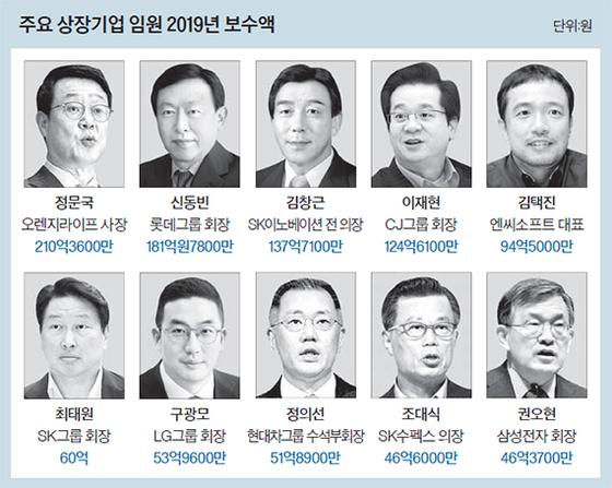 주요 상장기업 임원 2019년 보수액
