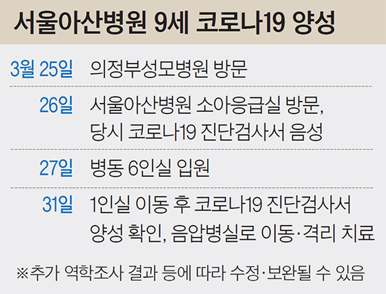 서울아산병원 9세 코로나19 양성