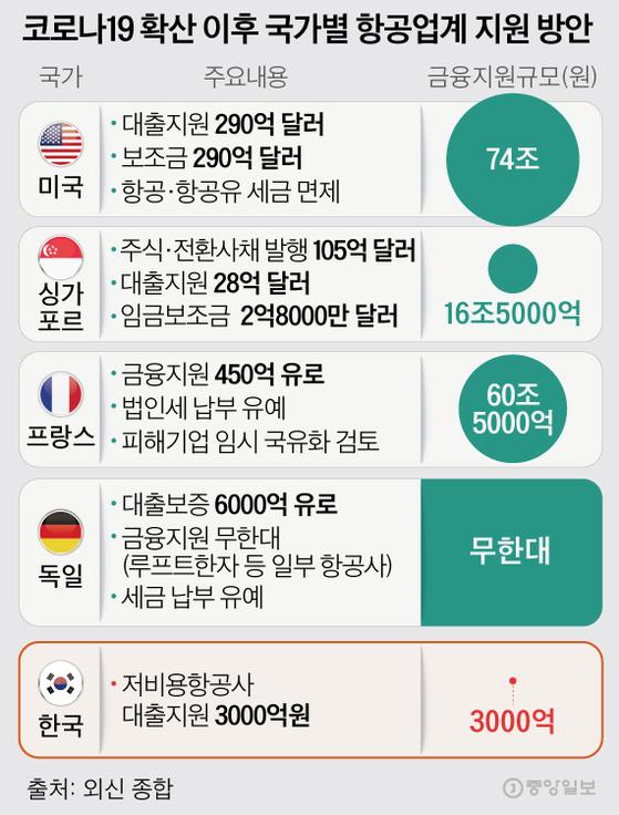 코로나19 확산 이후 국가별 항공업계 지원 방안. 그래픽=김은교 kim.eungyo@joongang.co.kr