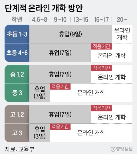 단계적 온라인 개학 방안. 그래픽=김현서 kim.hyeonseo12@joongang.co.kr