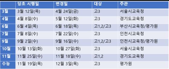 2020년 전국연합학력평가 및 수능 일정표. [서울시교육청 제공]