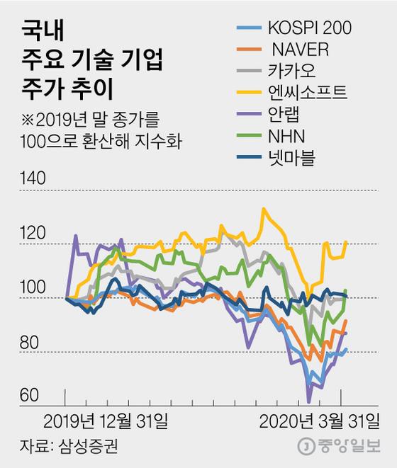 국내 주요 기술 기업 주가 추이. 그래픽=김영옥 기자 yesok@joongang.co.kr
