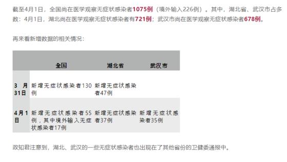 1일 기준 후베이성의 신규 무증상감염자는 37명, 우한은 35명으로 나타났다. [중국 상하이 매체 상관 캡쳐]