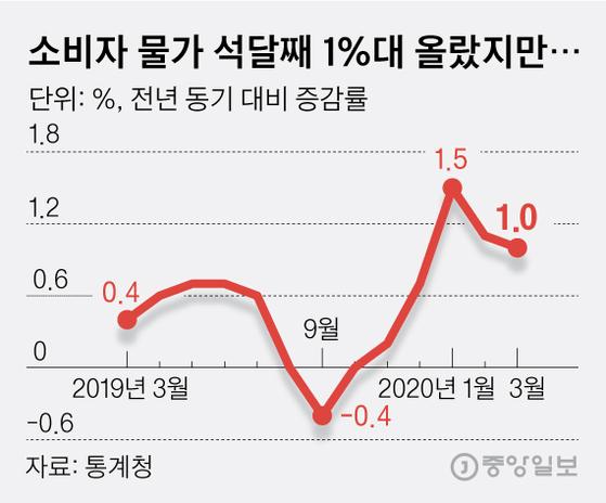 소비자 물가 석달째 1%대 올랐지만.... 그래픽=김영옥 기자 yesok@joongang.co.kr