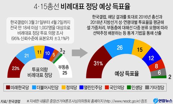 비례대표 정당 예상 득표율. 연합뉴스