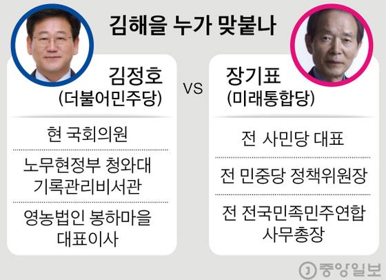 영원한 재야 장기표의 추격···친노 안방 김해을 심상찮다