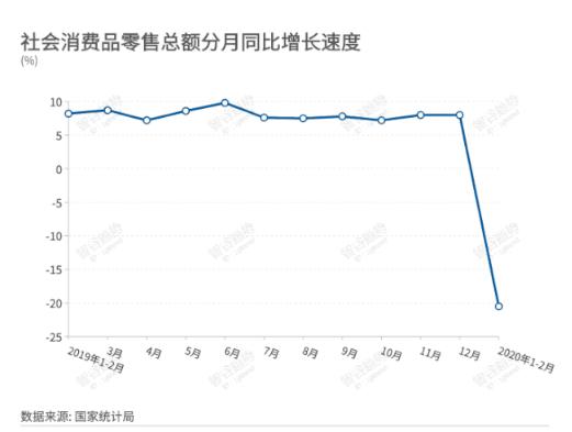중국 금융 매체 우샤오보 채널은 2~3월 중국 내 24만7000개 업체가 도산했다는 조사 결과가 나왔다고 밝혔다. [웨이보]