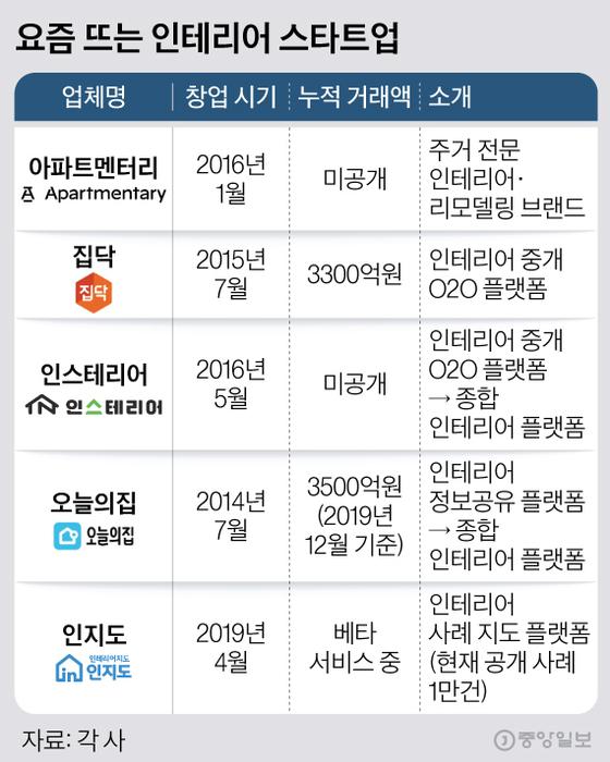 [한국의 실리콘밸리, 판교] 집콕 3040 지갑 활짝…인테리어 시장 키우는 스타트업들