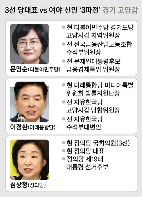 3선 당대표 vs 여야 신인'3파전' 경기 고양갑. 그래픽=신재민 기자