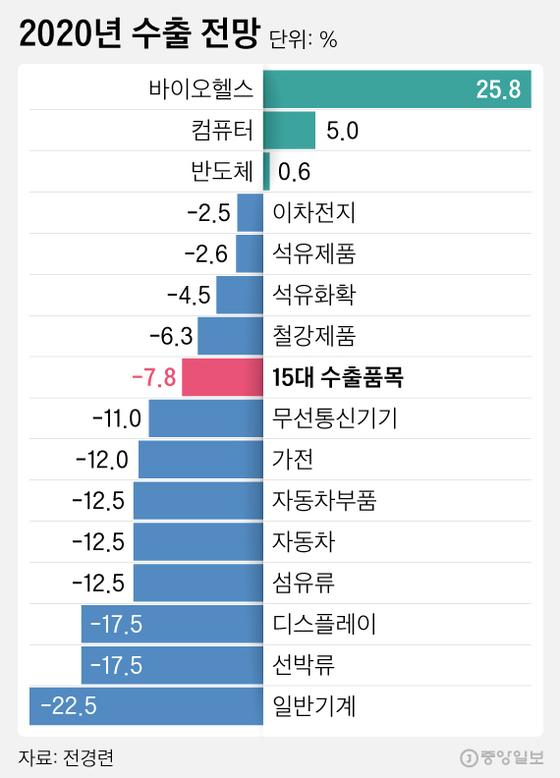 2020년 수출 전망. 그래픽=김영희 02@joongang.co.kr